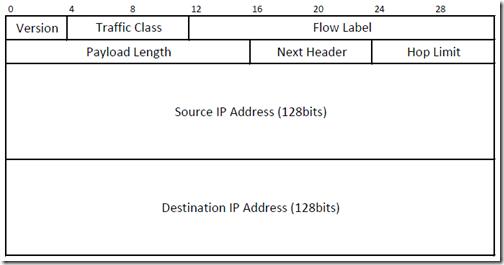 ipv6_header